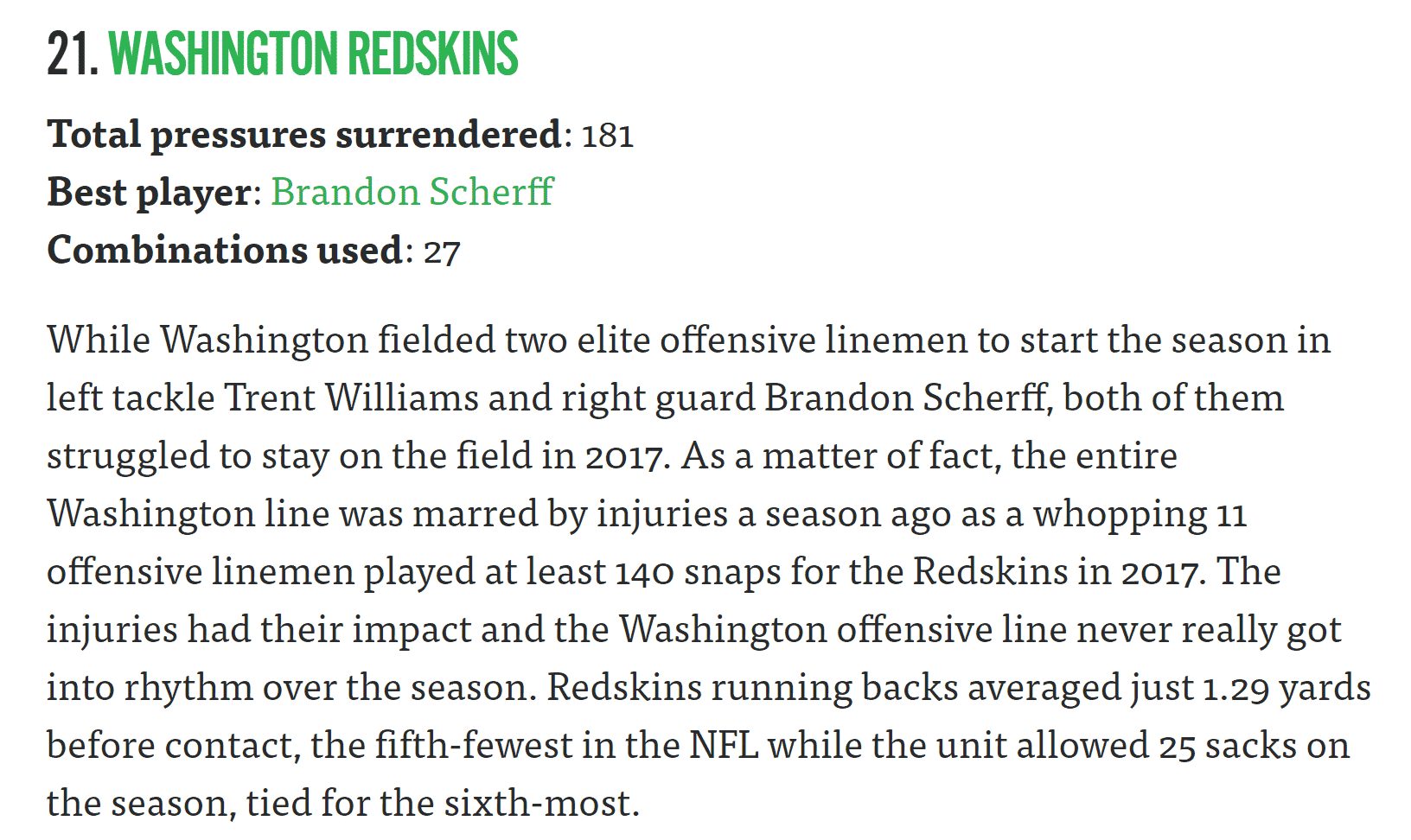 A screenshot of Washington Redskins-Offensive Line Blurb from Pro Football Focus