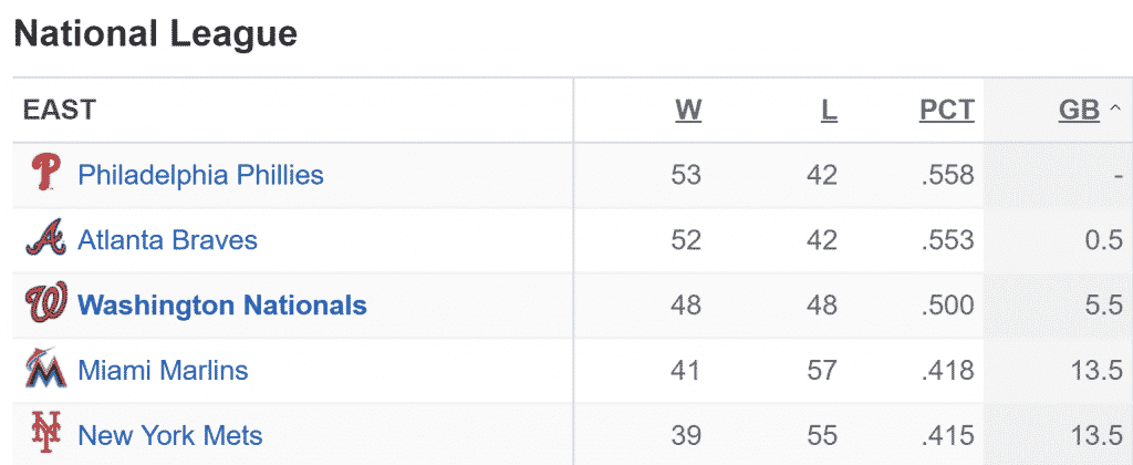 National-League-East-Standings-July-18-2018-Screenshot-from-ESPN